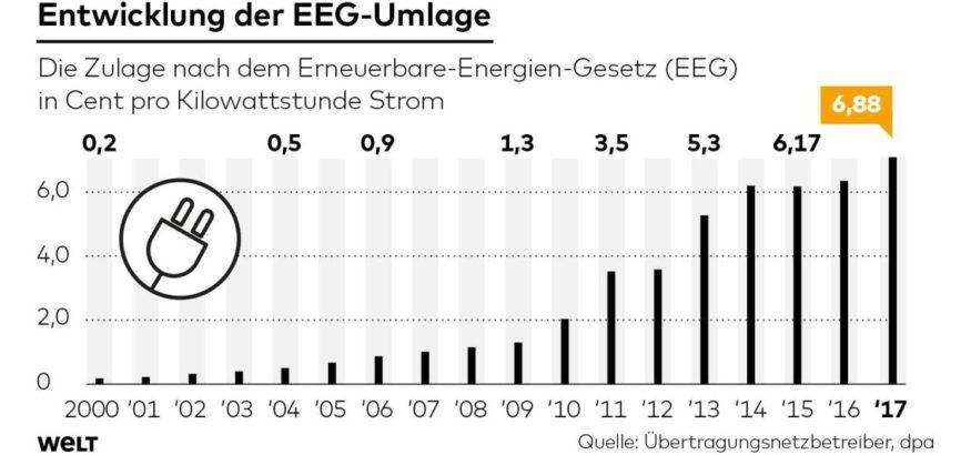 Verbraucher müssen zur Förderung von Strom aus Windkraft und Sonne wohl im nächsten Jahr tiefer in die Tasche greifen. Die Ökostrom-Umlage wird von 6,35 Cent auf 6,88 Cent pro Kilowattstunde angehoben.