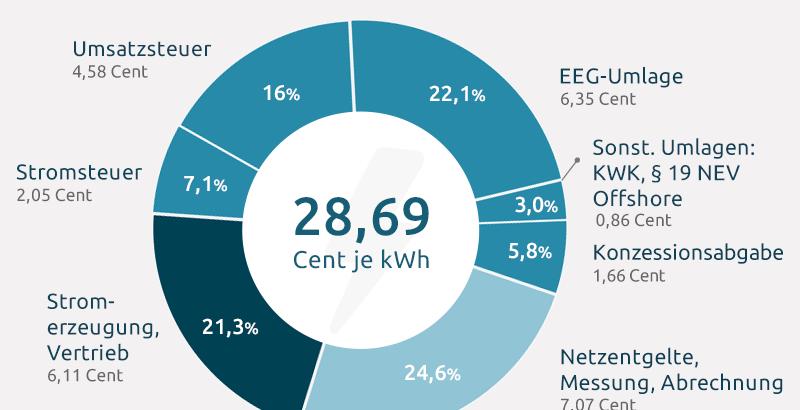 Zusammensetzung des Strompreises für Haushaltskunden im Jahr 2016: Die EEG-Umlage macht einen Anteil von ca. 22 Prozent aus (ohne Berücksichtigung der MwSt).