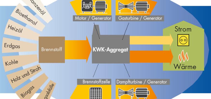 Schematische Darstellung der Kraft-Wärme-Kopplung