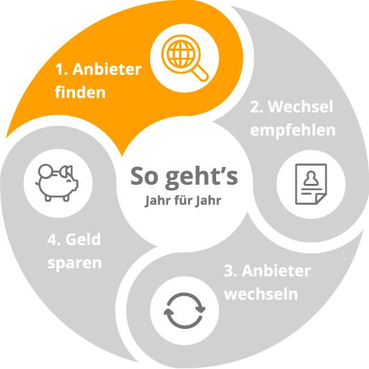 Infografik_kreis_funktion-02