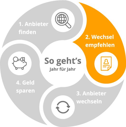 Infografik_kreis_funktion-03