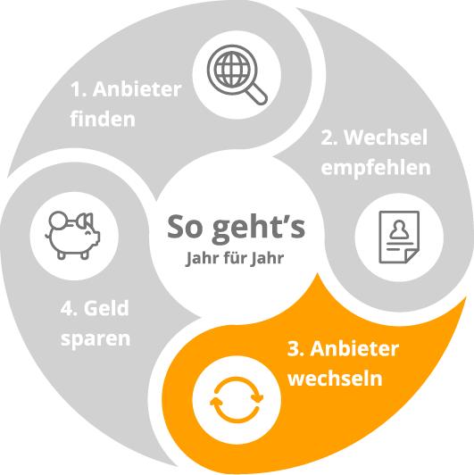 Infografik_kreis_funktion-04