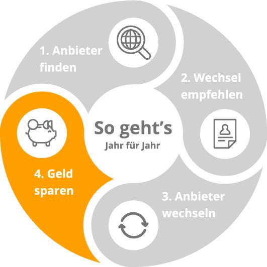 Infografik_kreis_funktion-05